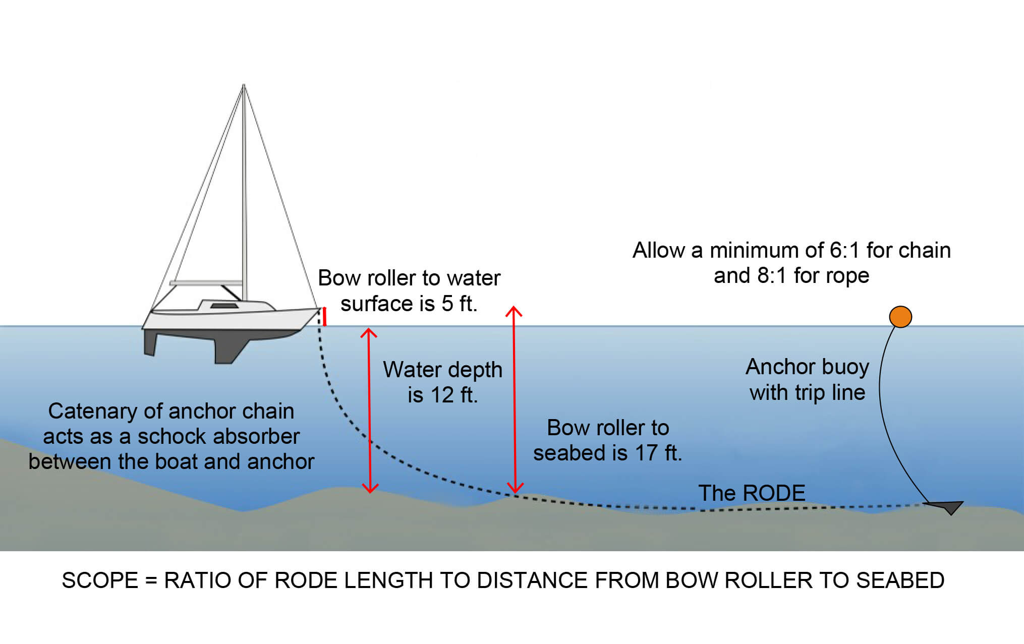 how-to-drop-anchor-learn-to-sail